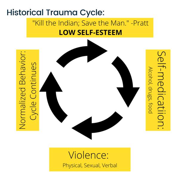 Trauma Cycle